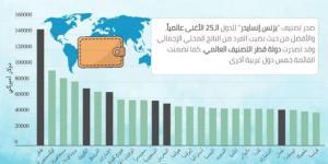 أغنى 25 دولة عالمياً والصدارة عربية